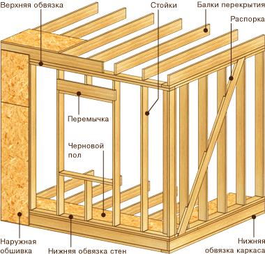 Каркасно-рамочная конструкция