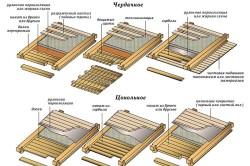 Конструкции перекрытий в деревянном доме