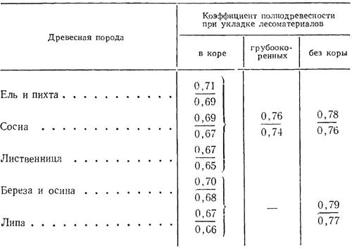 Обмер и учет лесных материалов