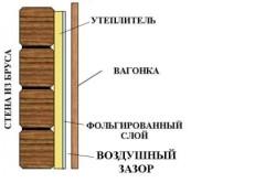 Схема отделки стен деревянной вагонкой