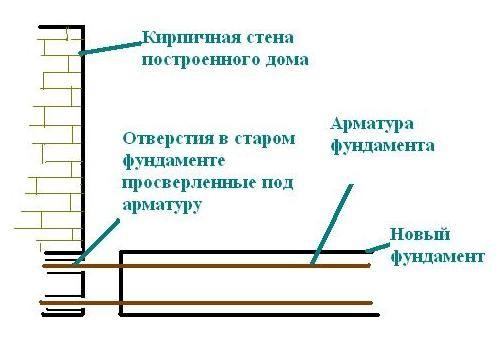Схема фундамента для пристройки к деревянному дому