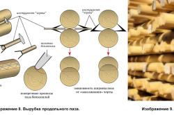Вырубка продольного паза и вариант укладки бревен