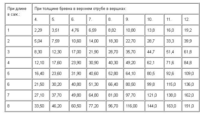 Расчет веса кубического метра древесины