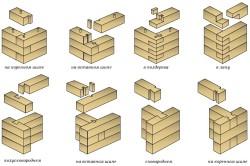 Различные типы соединения бруса