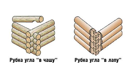 Варианты рубки срубов