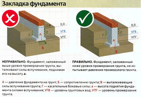 Схема фундамента деревянного дома