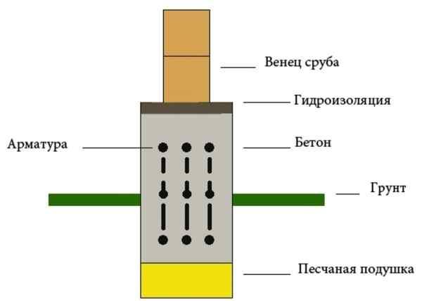 Схема фундамента под дом из сруба