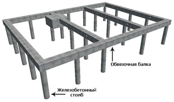 Схема конструкции столбчатого фундамента