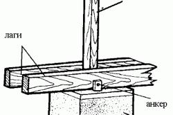 Схема монтажа лаг на столбчатый фундамент