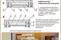 Схема монтажа теплоизоляции деревянного пола