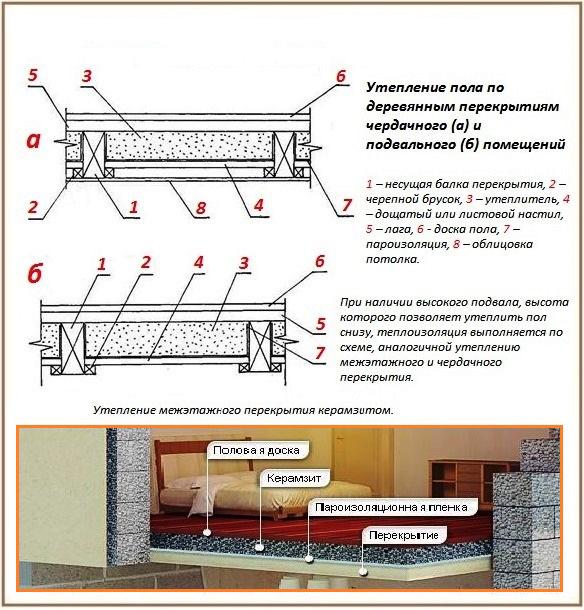 Перекрытие деревянного дома своими руками