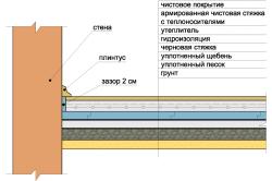 Схема монтажа утеплённого пола