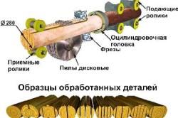 Схема обработки оцилиндрованного бревна