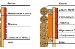 Схема обшивки брусового дома плиткой