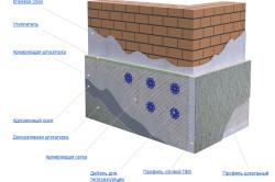 Схема отделки фундамента штукатуркой