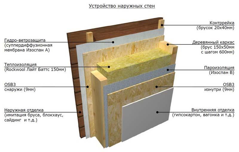 Пароизоляция стен деревянного