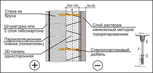Схема правильного утепления дома из бруса односторонними 3D панелями