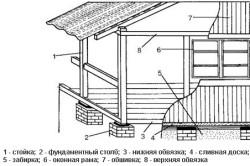 Схема пристройки веранды к кирпичному дому