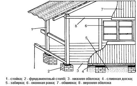 Схема пристройки веранды к