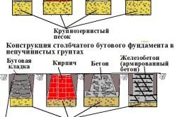 Схема разновидностей столбчатого фундамента