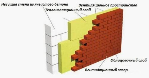 Схема стены из газобетона