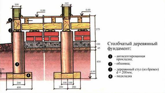 Столбчатый фундамент из железных труб своими руками 69