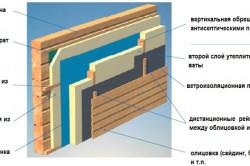 Схема сухой теплоизоляции дома из бруса