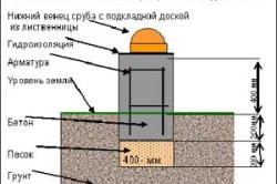 Схема устройства мелкозаглубленного ленточного фундамента