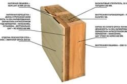 Схема устройства обшивки каркасного дома