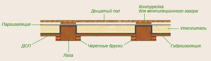 Схема устройства сухих