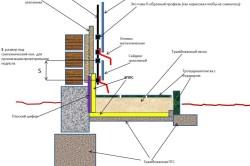 Схема утепления фундамента трамбованной ПГС
