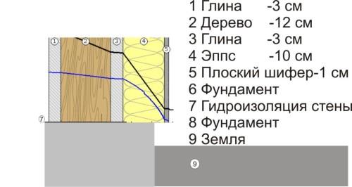 Схема утепления стен с применением шифера