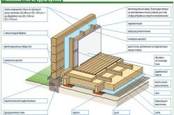 Схема утепления стен из бруса при помощи минеральной ваты