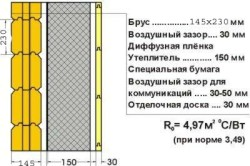 Схема утепления стен в доме из бруса