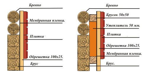 Схема утепления бревенчатых стен