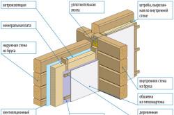 Схема узлов примыкания внутренних стен