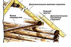 Схема введения допольнительных стропил с помощью прогонов