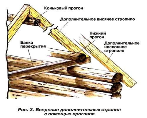 Ремонт стропильной системы и