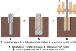 Схема заглубленного столбчатого фундамента