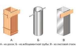 Схемы опалубок для столбчатого фундамента