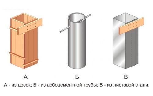 Дымоход из асбестовой трубы своими руками для газового котла
