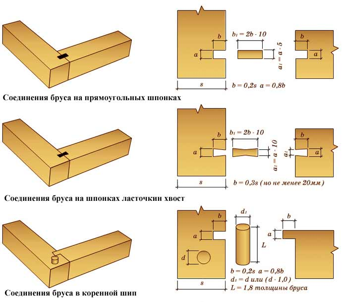 Схемы разметки соединений