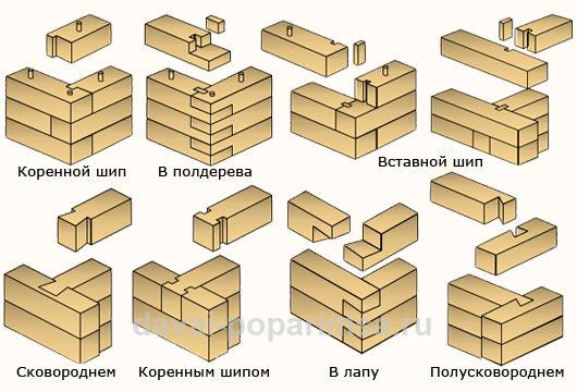 Процесс постройки дома из
