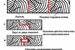 Способы соединения ламелей