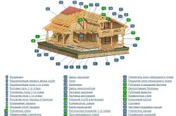 Структура бревенчатого дома