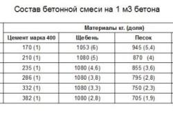 Таблица состава бетонной смеси