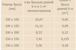 Таблица расчета чистообрезного бруса