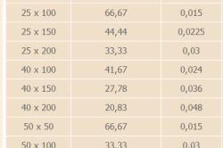 Таблица расчета пиломатериала