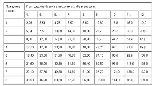 Таблица расчета веса кубического метра древесины