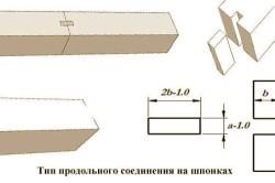 Схема продольного крепления бруса.